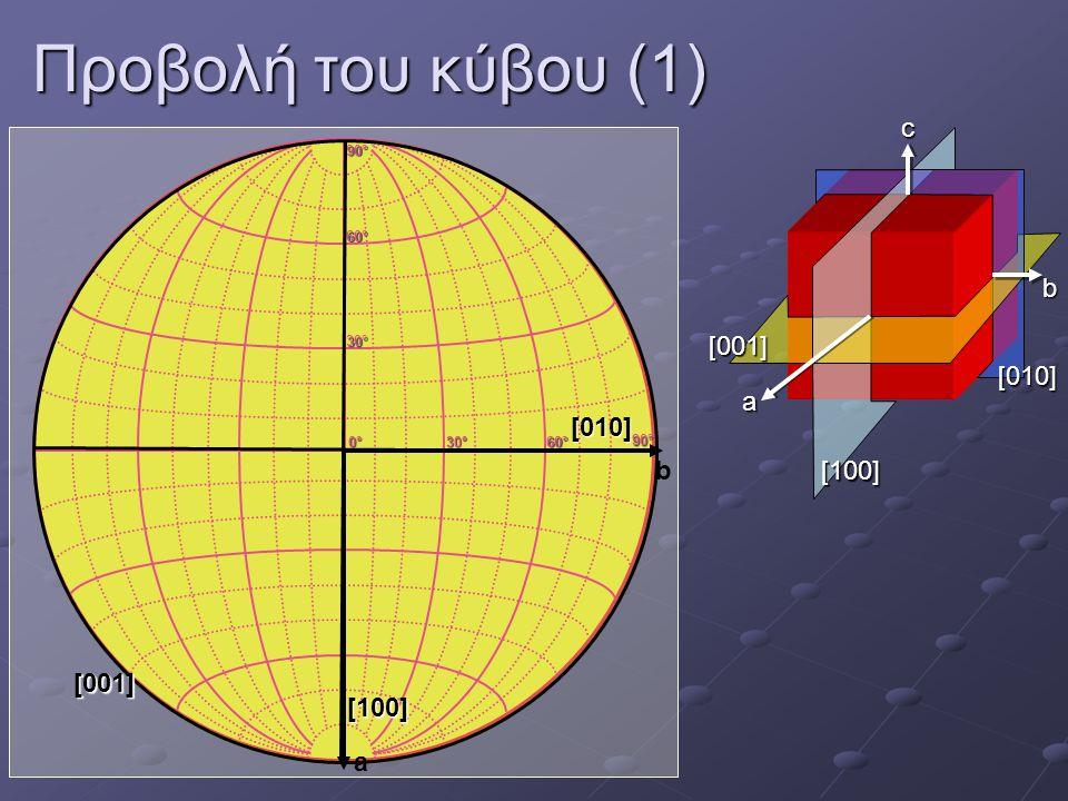 Προβολή του κύβου (1) c b [001] [010] a [010] b [100] [001] [100] a